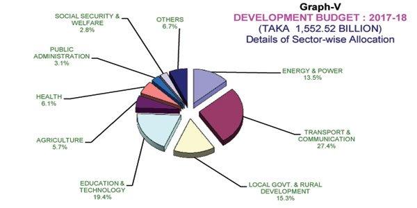 Bangladesh business economy